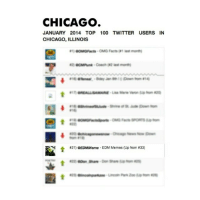 Weird. @EDMmeme is the 21st most popular Twitter account in Chicago thanks to you all!: CHICAGO  JANUARY 2014 TOP 100 TWITTER USERS IN  CHICAGO, ILLINOIS  OMG Facts( last monthl  00MGFacts  Coach last monthl  #21) eEDMMeme EDM Memes (Up from Weird. @EDMmeme is the 21st most popular Twitter account in Chicago thanks to you all!