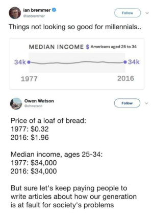 Our Generation: ian bremmer  @ianbremmer  Follow  Things not looking so good for millennials.  MEDIAN INCOME $Americans aged 25 to 34  34k34k  1977  2016  Owen Watson  @ohwatson  Follow  Price of a loaf of bread:  1977: $0.32  2016: $1.96  Median income, ages 25-34:  1977: $34,000  2016: $34,000  But sure let's keep paying people to  write articles about how our generation  is at fault for society's problems