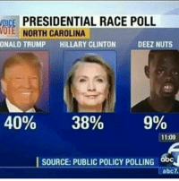Deez nutz got my vote😂😂: ICE PRESIDENTIAL RACE POLL  UTE NORTH CAROLINA  ONALD TRUMP HILLARY CLINTON  DEEZ NUTS  40%  38%  9%  11:09  I SOURCE: PUBLIC POLICY POLLING  abc  abc7. Deez nutz got my vote😂😂