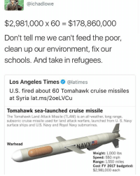 Memes, Cruise, and Los Angeles: @ichadlowe  $2,981,000 x 60 $178,860,000  Don't tell me we can't feed the poor,  clean up our environment, fix our  schools. And take in refugees.  Los Angeles Times  @latimes  U.S. fired about 60 Tomahawk cruise missiles  at Syria lat.ms/20eLVCu  Tomahawk sea-launched cruise missile  The Tomahawk Land Attack Missile ITLAM) is an all-weather, long range,  subsonic cruise missile used for land attack warfare, launched from U. S. Navy  surface ships and U.S. Navy and Royal Navy submarines.  NAVY  Warhead  Weight: 1,000 lbs  Speed: 550 mph  Range: 1,550 miles  Cost FY 2017 budgeted:  $2,981,000 each