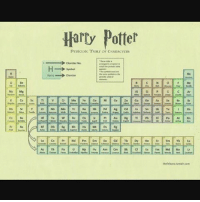 Biiiiiitch: ics Ba  Harry Potter  PERIODIC TAIur or CHARACTERS  Charter No. Biiiiiitch