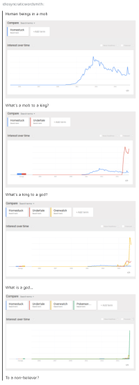 God, Pokemon, and Tumblr: idiosyncraticwordsmith:  Human beings in a mob  compare search terms  Homestuck  +Add term  Interest over time  What's a mob to a king?  Compare search terms  Homestuck  Undertake  +Add term  Interest overtime  What's a king to a god?  Compare Search  terms  Undertale Overwatch  Homestuck  +Add term  Interest over time o  What is a god...  Compare search  terms  Home stuck Undertale Overwatch Pokemon... +Add term  Interest over time  To a non-believer? We have a winner