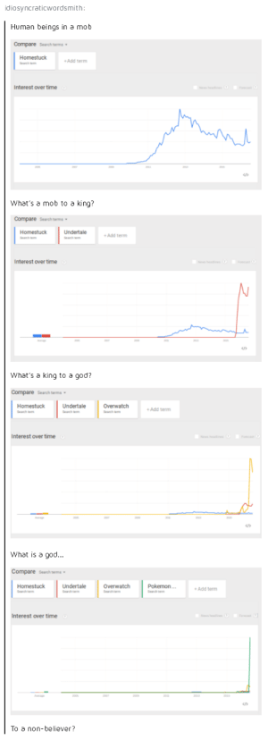 God, Pokemon, and Search: idiosyncraticwordsmith  Human beings in a mob  Compare Search terms  Homestuck  Add term  Interest over time  What's a mob to a king?  Compare Search terms  Homestuck  Undertale  Add term  Interest over time  CD  What's a king to a god?  Compare Search terms  Homestuck  Undertale  Overwatch  Add term  Interest over time  What is a god...  Compare Search term  Homestuck  earch tem  Undertale  Overwatch  Search tem  Pokemon  Search tem  Add term  Interest over time  To a non-believer? We have a winner