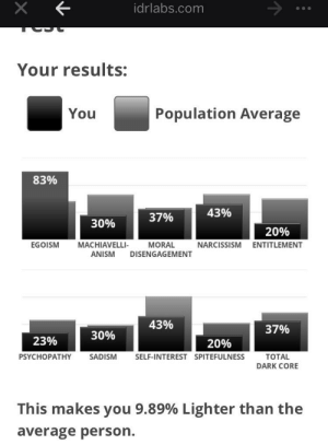 Narcissism, Dark, and Com: idrlabs.com  Your results:  Population Average  You  83%  43%  37%  30%  20%  EGOISM  MACHIAVELLI  MORAL  DISENGAGEMENT  NARCISSISM  ENTITLEMENT  ANISM  43%  37%  30%  23%  20%  PSYCHOPATHY  SADISM  SELF-INTEREST SPITEFULNESS  TOTAL  DARK CORE  This makes you 9.89% Lighter than the  average person. I heard y'all like results