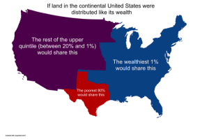 maptitude1:  If land in the continental US were distributed like its wealth: If land in the continental United States were  distributed like its wealth  The rest of the upper  quintile (between 20% and 1%)  would share this  The wealthiest 1%  would share this  The poorest 80%  would share this  Created with mapchart.net© maptitude1:  If land in the continental US were distributed like its wealth