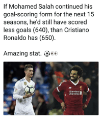 Goals, Memes, and Goal: If Mohamed Salah continued his  goal-scoring form for the next 15  seasons, he'd still have scored  less goals (640), than Cristiando  Ronaldo has (650)  Amazing stat. e  LEC  Standard  Chartered Ronaldo is incredible ⚽️👊