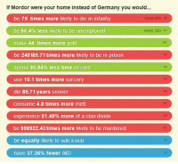 """Memes, Prison, and Germany: If Mordor were your home instead of Germany you would...  be 79 times more likely to die in infantry  be 90.4% less likely to be Unemployed  make 44 times more gold  be 245185.71 times more likely to be in prison  spend 95.94% less time on care  use 10.1 times more sorcery  die 85.71 years sooner  consume 4.8 times more mett  experience 51.48% more of a clan divide  be 998922.43 times more likely to be murdered  be equally likely to win a war  have 37.26% fewer AID  more ito  more info <p>Mordor economy better for memes than even Germany via /r/MemeEconomy <a href=""""http://ift.tt/2rTHOyt"""">http://ift.tt/2rTHOyt</a></p>"""