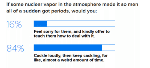 deletemisogyny:  I think this is an accurate depiction of how girls feel about men having periods. : If some nuclear vapor in the atmosphere made it so men  all of a sudden got periods, would you:  Feel sorry for them, and kindly offer to  teach them how to deal with it.  Cackle loudly, then keep cackling, for  like, almost a weird amount of time. deletemisogyny:  I think this is an accurate depiction of how girls feel about men having periods.