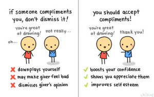 """crystalzelda:  chibird:  Sometimes it can be hard- I've been guilty of deflecting compliments myself. But you deserve to be complimented, so just say thank you and smile! :-)  yeah. I know it can be awkward if someone compliments you, but it's also super awkward when you shut someone down when they're trying to be nice/honest with you. It can hurt them and even make it less likely for them to put themselves out there next time. You don't have to be effusive about it, but in most cases a simple """"thank you, that's very kind/that means a lot to me"""" is all it takes. When someone compliments you, most of the time they don't have a secret agenda, they just genuinely want to compliment you and share with you the happiness you bring them. : if someone compliments  you, don't dismiss it!  you're great  at drawing!  you should accept  compliments!  you're great  at drawing! thank you!  not really...  oh...  CHIRD  boosts your confidence  shows you appreciate them  v improves self esteem  X downplays yourself  X may make giver feel bad  X dismisses giver's opinion  chibird crystalzelda:  chibird:  Sometimes it can be hard- I've been guilty of deflecting compliments myself. But you deserve to be complimented, so just say thank you and smile! :-)  yeah. I know it can be awkward if someone compliments you, but it's also super awkward when you shut someone down when they're trying to be nice/honest with you. It can hurt them and even make it less likely for them to put themselves out there next time. You don't have to be effusive about it, but in most cases a simple """"thank you, that's very kind/that means a lot to me"""" is all it takes. When someone compliments you, most of the time they don't have a secret agenda, they just genuinely want to compliment you and share with you the happiness you bring them."""