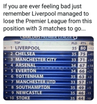 🤔🤯😵: If you are ever feeling bad just  remember Liverpool managed to  lose the Premier League from this  position with 3 matches to go...  TOP  1 LIVERPOOL  2 CHELSEA  PLD PTS GD  35 80+52  si 75  35  +41  +54  +18  33 71  4 ARSENAL  5 EVERTON  34  66 +21  34  35 63  +2  +18  3 57  35 49  35 46  35 44  8 SOUTH  9 NEWCAST  -15  10 STOKE  10 🤔🤯😵