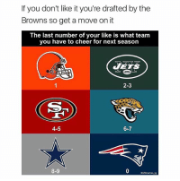 You know what to do homies, comment and tag friends if you have any: If you don't like it you're drafted by the  Browns so get a move on it  The last number of your like is what team  you have to cheer for next season  JETS  2-3  4-5  6-7  8-9  Gnflmemes ig You know what to do homies, comment and tag friends if you have any