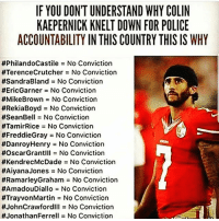 IF YOU DON'T UNDERSTAND WHY COLIN  KAEPERNICK KNELT DOWN FOR POLICE  ACCOUNTABILITY IN THIS COUNTRY THIS IS WHY  #PhilandoCastile = No Conviction  #TerenceCrutcher = No Conviction  #SandraBland = No Conviction  #EricGarner = No Conviction  #MikeBrown No Conviction  #RekaBoyd = No Conviction  #SeanBell = No Conviction  #TamirRice No Conviction  #FreddieGray = No Conviction  #DanroyHenry = No Conviction  #OscarGrantill = No Conviction  #KendrecMcDade = No Conviction  #AiyanaJones = No Conviction  #RamarleyGraham No Conviction  #AmadouDiallo = No Conviction  #TrayonMartin = No Conviction  #JohnCrawfordlll No Conviction  #JonathanFerrell = No Conviction