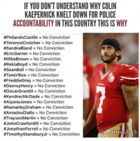Colin Kaepernick, Espn, and Memes: IF YOU DONTUNDERSTAND WHY COLIN  KAEPERNICK KNELT DOWN FOR POLICE  ACCOUNTABILITY IN THIS COUNTRY THIS IS WHY  #PhilandoCastile No Conviction  #Terence Crutcher No Conviction  #SandraBland No Conviction  #Eric Garner No Conviction  #Mike Brown No Conviction  #RekiaBoyd No Conviction  #SeanBell No Conviction  #TamirRice No Conviction  #Freddie Gray No Conviction  #Danroy Henry No Conviction  #OscarGrantIII No Conviction  #KendrecMcDade No Conviction  #Aiyana Jones No Conviction  #Ramarley Graham No Conviction  #AmadouDiallo No Conviction  #TrayvonMartin No Conviction  #JohnCrawfordill No Conviction  #Jonathan Ferrell No Conviction  #Timothy Stansbury Jr 3No Conviction A system that perpetually condones the killing of people, without consequence, doesn't need to be revised, it needs to be dismantled! 17thsoulja BlackIG17th bluelivesmurder ColinKaepernick @kaepernick7 @nfl @espn