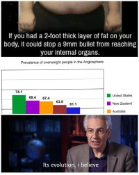 Eat more boys.it helps via /r/memes http://bit.ly/2LHYvUD: If you had a 2-foot thick layer of fat on your  body, it could stop a 9mm bullet from reaching  your internal organs.  Prevalence of overweight people in the Anglosphere  74.1  United States  New Zealand  Australia  68.4 67.4  63.8  61.1  Its evolution, i believe Eat more boys.it helps via /r/memes http://bit.ly/2LHYvUD