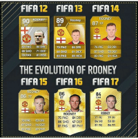 Rooney over the years That fifa 12 card 😍😍: IFA  12 FIFA 13  FIFA  14  ROONEY  89  90 ROONEY  Rooney  87 OF  CF  ST  76 PAC 83 DRI  83 PAC  84 DR  79 PAC  84 DRI  88 SHO  71 DEF  87 SHO  59 DEF  88 SHO  61 DEF  79 PAS  81 HEA  83 PAS  82 HEA  83 PAS  81 HEA  THE EVOLUTION OF ROONEY  E FIFA 15 FIFA 16 FIFA 17  ON  86  84  36 ST  CAM  ROONEY  ROONEY  71 PAC  79 ORI  75 PAC  81 DRI  76 PAC  83 DRI  84 SHO  53 DEF  86 SHO 47 DEF  37 SHO 44 DEF  81 PAS  86 P  81 PAS  87 PHY  82 PAS 87 PHY Rooney over the years That fifa 12 card 😍😍