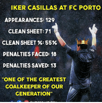 Casillas 👏: IKER CASILLAS AT FC PORTO  APPEARANCES: 129  CLEAN SHEET: 71  CLEAN SHEET %-55%  PENALTIES FACED: 18  DENALTIES SAVED: 13  ONE OF THE GREATEST  GOALKEEPER OF OUR  GENERATION Casillas 👏
