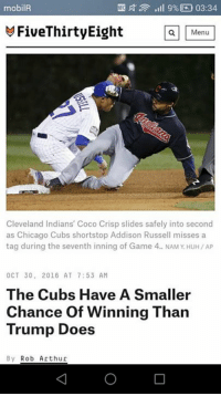 >Nate Potasium: ill 9% NA 03:34  mobilR  M FiveThirtyEight  a Menu  Cleveland Indians' Coco Crisp slides safely into second  as Chicago Cubs shortstop Addison Russell misses a  tag during the seventh inning of Game 4. NAMYHUH/AP  OCT 30, 2016 AT 7:53 AM  The Cubs Have A Smaller  Chance of Winning Than  Trump Does  By Rob Arthur >Nate Potasium