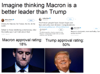 America, Bad, and Hillary Clinton: Imagine thinking Macron is a  better leader than Trump  Sadiq Khan  @SadiqKhan  Follow  Hillary Clinton  HillaryClinton  Follow  Victory for Macron, for France, the EU, & the  world  The French people have chosen hope over  fear and unity over division. Congratulations  @EmmanuelMacron. #FrenchElection  Gary Lineker  BGaryl ineker  Follow  Defeat to those interfering w/democracy. (Bx Beo  Max Boot*  Follow  Macron is charismatic, smart and ballsy. Can  the media says I can't talk about that)  3:32 PM-7 May 2017  To defeat populism, America needs its own  Macron--a charismatic leader who can make  we borrow him?  centrism cool. My take  9:32  25 Apr 2018  Macron approval rating: Trump approval rating  18%  50% Macron good! Trump bad!