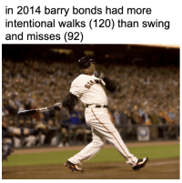 🤯: in 2014 barry bonds had more  intentional walks (120) than swing  and misses (92) 🤯