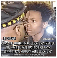 Great job, y'all are really solving the problem👏👏👏. PC: @always.right BLM blacklivesmatter chicago bluelivesmatter liberals libbys democraps liberallogic liberal ccw247 conservative constitution presidenttrump nobama stupidliberals merica america stupiddemocrats donaldtrump trump2016 patriot trump yeeyee presidentdonaldtrump draintheswamp makeamericagreatagain trumptrain maga Add me on Snapchat and get to know me. Don't be a stranger: thetypicallibby Partners: @tomorrowsconservatives 🇺🇸 @too_savage_for_democrats 🐍 @thelastgreatstand 🇺🇸 @always.right 🐘 TURN ON POST NOTIFICATIONS! Make sure to check out our joint Facebook - Right Wing Savages Joint Instagram - @rightwingsavages Joint Twitter - @wethreesavages Follow my backup page: @the_typical_liberal_backup: IN CHICAGO  ALWAYS RIGHT  SINCE THE FORMATION OF BLACK LIVES MATTER.  THE HOMICIDE RATE HAS INCREASED 73%  80% OF THOSE MURDERS WERE BLACK LIVES.  (SOURCE FBIUniform Crime reports 2013, 2014, 2015, 2016) Great job, y'all are really solving the problem👏👏👏. PC: @always.right BLM blacklivesmatter chicago bluelivesmatter liberals libbys democraps liberallogic liberal ccw247 conservative constitution presidenttrump nobama stupidliberals merica america stupiddemocrats donaldtrump trump2016 patriot trump yeeyee presidentdonaldtrump draintheswamp makeamericagreatagain trumptrain maga Add me on Snapchat and get to know me. Don't be a stranger: thetypicallibby Partners: @tomorrowsconservatives 🇺🇸 @too_savage_for_democrats 🐍 @thelastgreatstand 🇺🇸 @always.right 🐘 TURN ON POST NOTIFICATIONS! Make sure to check out our joint Facebook - Right Wing Savages Joint Instagram - @rightwingsavages Joint Twitter - @wethreesavages Follow my backup page: @the_typical_liberal_backup