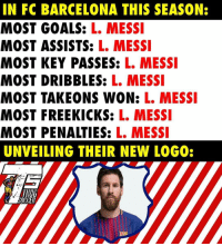 Barcelona, Goals, and Memes: IN FC BARCELONA THIS SEASON:  MOST GOALS: L. MESSI  MOST ASSISTS: L. MESSI  MOST KEY PASSES: L. MESS  MOST DRIBBLES: L. MESSI  MOST TAKEONS WON: L. MESSI  MOST FREEKICKS: L. MESSI  MOST PENALTIES: L. MESSI  UNVEILING THEIR NEW LOGO:  IHUG No Messi, No Party!