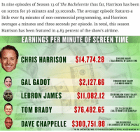 Kudos to the Ringer's Rodger Sherman for the analytics. . thebachelor thebachelorette: In nine episodes of Season 13 of The Bachelorette thus far, Harrison has been  on screen for 36 minutes and 33 seconds. The average episode features a  little over 84 minutes of non-commercial programming, and Harrison  averages 4 minutes and three seconds per episode. In total, this season  Harrison has been featured in 4.83 percent of the show's airtime.  EARNINGS PER MINUTE OF SCREEN TIME  CHRIS HARRISON $14,774.28  $540,000 SALARY  /36.55 MINUTES OF SCREEN TIME  $2,127.66  GAL GADOT  LEBRON JAMES $11,082.12  TOM BRADY $76,482.65  DAVE CHAPPELLE $300,751.88I A  $300.000 BASE SALARY  141 MOVIE MINUTES  $30.96 MILLION YEARLY SALARY  2.794 MINUTES IN 2016-17  $28.774.301 SALARY  376.22 MINUTES OF GAMEPLAY  $60,000,000 DEAL  /199.5 MINUTES OF NETFLIX SPECIALS  FOR THE LENGTH OF THE THIRO YET-TO-BE RELEASED CHAPPELLE SPECIAL, WE USED AN AVERAGE OFT Kudos to the Ringer's Rodger Sherman for the analytics. . thebachelor thebachelorette