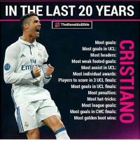 The stats for Cristiano are insane ! 🔥 ... 🔺FREE FOOTBALL EMOJI'S --> LINK IN OUR BIO!!! ➡️Credit: @theronaldobible: IN THE LAST 20 YEARS  TheRonaldoBible  Most goals:  Most goals in UCL:  Most headers:  Most weak footed goals:  Most assist in UCL:  Most individual awards:  Players to score in 3 UCL finals:  Most goals in UCL finals:  Most penalties:  Most hat-tricks:  Most league goals:  Most goals in CWC finals:  Most golden boot wins:  Fly  Emireto The stats for Cristiano are insane ! 🔥 ... 🔺FREE FOOTBALL EMOJI'S --> LINK IN OUR BIO!!! ➡️Credit: @theronaldobible