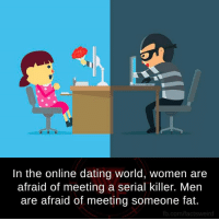 Online dating: In the online dating world, women are  afraid of meeting a serial killer. Men  are afraid of meeting someone fat.  fb.com/factsweird