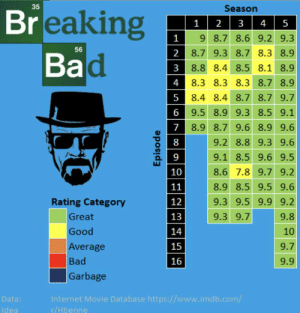 In TV Show, Breaking Bad it is a misleading title as this chart here shows it is not bad.: In TV Show, Breaking Bad it is a misleading title as this chart here shows it is not bad.