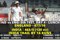 India trail by 14 runs at Lunch, day 4 in the 5th test against England at Chennai: IND vs ENG: 5th TEST, DAY 4 LUNCH  ENGLAND 477/10  INDIA 463/5 (135 ov)  INDIA TRAIL BY 14 RUNS  KL RAHUL 199(311)  S BROAD 1/55  K NAIR 122 (217)  B STOKES 1163 India trail by 14 runs at Lunch, day 4 in the 5th test against England at Chennai