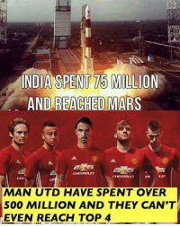 Soccer, Damn Daniel, and India: INDIA SPENT 75 MILLION  AND REACHED MARS  MAN UTD HAVE SPENT OVER  500 MILLION AND THEY CAN'T  EVEN REACH TOP 4 Damn Daniel.