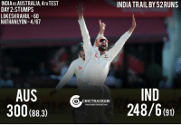 Memes, 🤖, and Lyon: INDIA VSAUSTRALIA,4THTEST  DAY 2:STUMPS  LOKESHRAHUL-60  NATHAN LYON- 4/67  AUS  300 (88.3)  INDIA TRAILBY52RUNS  IND  CRICTRACKER  248/6 (91)  TRACKING CRICKET24x7 India trail by 52 runs at stumps on Day-2 with four wickets remaining.