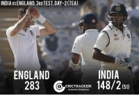 Cheteshwar Pujara gets his 11th Test fifty as India post a total of 148/2 at Tea on Day-2.: INDIA VSENGLAND 3RD TEST,DAY-2 (TEA)  Star Y  INDIA  ENGLAND  283  (51)  TO CRICTRACKER  TRACKING CRICKET24x7 Cheteshwar Pujara gets his 11th Test fifty as India post a total of 148/2 at Tea on Day-2.