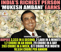 Indianpeoplefacebook, Shock, and Mukesh Ambani: INDIA'S RICHEST PERSON  MUKESH AMBANI EARNS  Ta ught in g colours.com  RUPEES 3,333 IN A SECOND,  2 LAKH IN A MINUTE  1.2 CRORE IN AN HOUR, 29 CRORE IN A DAY  203 CRORE IN A WEEK,  877 CRORE PER MONTH  10,534 CRORE PER ANNUM Shocking Numbers.. :O