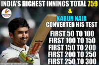 Congratulations...: INDIASHIGHEST INNINGS TOTAL 759  KARUN NAIR  CONVERTED HIS TEST  FIRST 50 TO 100  FIRST 100 TO 150  FIRST 150 TO 200  FIRST 200 TO 250  FIRST 250 TO 300  laughing colours.com Congratulations...