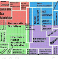Neocons are center right authoritarian interventionist: INdllUlldl  iscellaneous disc, Social  Neo-  Communism Social  Authoritarianism  Conservatism  Authoritarianism  &National  Leninism & Misc,  E Social  Social  Conservativis  Authoritarianism  Libertarian  Democratic soci  Conservatism  Socialism  Democracy  (Paleo  (Mixed  Libertarianism)  Economics)  E  AK Libertarian  Libertarian  Market  Capitalism  o 2 Socialism &  Libertarian syndicalism  Marxism  Anarcho  Mutualism  Individualism  Socialism.  &  (Mutualist  (Individualist  Anarcho  syndicalism Anarchism  Anarchism Neocons are center right authoritarian interventionist