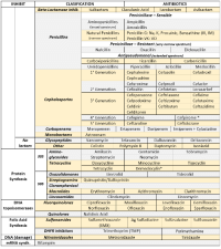 "<p><a href=""http://mynotes4usmle.tumblr.com/post/94603349785/antibiotics-cheat-sheet-also-remember"" class=""tumblr_blog"">mynotes4usmle</a>:</p>  <blockquote><p><b>ANTIBIOTICS CHEAT SHEET :)</b></p> <p>Also, REMEMBER!!!!</p> <p><b>* Sulfonamides</b> compete for albumin with:</p> <ul><li><b>Bilirrubin: </b>given in 2°,3°T, high risk or indirect hyperBb and kernicterus in premies</li> <li><b>Warfarin: </b>increases toxicity: bleeding</li> </ul><p>* <b>Beta-lactamase (penicinillase) Suceptible:</b></p> <ul><li>Natural Penicillins (G, V, F, K)</li> <li>Aminopenicillins (Amoxicillin, Ampicillin)</li> <li>Antipseudomonal Penicillins (Ticarcillin, Piperacillin)</li> </ul><p>* <b>Beta-lactamase (penicinillase) Resistant:</b></p> <ul><li>Oxacillin, Nafcillin, Dicloxacillin</li> <li>3°G, 4°G Cephalosporins</li> <li>Carbapenems </li> <li>Monobactams</li> <li>Beta-lactamase inhibitors</li> </ul><p><b>* Penicillins</b> enhanced with:</p> <ul><li><b>Clavulanic acid &amp; Sulbactam</b> (both are suicide inhibitors, they inhibit beta-lactamase)</li> <li><b>Aminoglycosides</b> (against enterococcus and psedomonas)</li> </ul><p>* <b>Aminoglycosides </b>enhanced with <b>Aztreonam</b></p> <p><b>*</b> Penicillins: renal clearance EXCEPT <b>Oxacillin &amp; Nafcillin </b>(bile)</p> <p><b>*</b> Cephalosporines: renal clearance EXCEPT <b>Cefoperazone &amp; Cefrtriaxone </b>(bile)</p> <p>* Both inhibited by <b>Probenecid</b> during tubular secretion.</p> <p><b>* 2°G Cephalosporines: </b>none cross BBB except <b>Cefuroxime</b></p> <p><b>* 3°G Cephalosporines: </b>all cross BBB except <b>Cefoperazone</b> bc is highly highly lipid soluble, so is protein bound in plasma, therefore it doesn't cross BBB.</p> <p><b>* Cephalosporines </b>are &quot;<b>LAME</b>"" bc they  do <b>not cover</b> this organisms </p> <ul><li><b>L  </b>isteria monocytogenes</li> <li><b>A  </b>typicals (Mycoplasma, Chlamydia)</li> <li><b>M </b>RSA <b>(except Ceftaroline, 5°G)</b></li> <li><b>E </b> nterococci</li> </ul><figure class=""tmblr-full"" data-orig-height=""282"" data-orig-width=""500"" data-orig-src=""https://78.media.tumblr.com/fefa0e57bd8663f41e32258e9f58f135/tumblr_inline_mvv7hx19421r9he9m.gif""><img src=""https://78.media.tumblr.com/cdf6c898d35c4d91aa1f3e6bd9a98462/tumblr_inline_p7g6owpmSr1scxgwx_540.gif"" alt=""image"" data-orig-height=""282"" data-orig-width=""500"" data-orig-src=""https://78.media.tumblr.com/fefa0e57bd8663f41e32258e9f58f135/tumblr_inline_mvv7hx19421r9he9m.gif""/></figure><p>* Disulfiram-like effect: <b>Cefotetan </b>&amp; <b>Cefoperazone </b>(<i><b><a href=""http://mynotes4usmle.tumblr.com/post/72610336163/drugs-that-cause-disulfiram-like-effects-mnemonic#.U98PPPl5Mms"">mnemonic</a></b></i>)<b><br/></b></p> <p><b>* Cefoperanzone: </b>all the exceptions!!!</p> <ul><li>All 3°G cephalosporins cross the BBB except Cefoperazone.</li> <li>All cephalosporins are renal cleared, except Cefoperazone.</li> <li>Disulfiram-like effect</li> </ul><p>* Against <b><i>Pseudomonas</i></b>:</p> <ul><li>3°G <b>Cef taz idime </b>(taz taz taz taz)</li> <li>4°G <b>Cefepime, Cefpirome </b>(not available in the USA)</li> <li><b>Antipseudomonal penicillins</b></li> <li><b>Aminoglycosides </b>(synergy with beta-lactams)</li> <li><b>Aztreonam </b>(pseudomonal sepsis)</li> </ul><p>* Covers <b>MRSA: </b><b>Ceftaroline </b>(rhymes w/ Caroline, Caroline the 5°G Ceph), <b>Vancomycin, </b><b>Daptomycin, </b><b>Linezolid, </b><b>Tigecycline.</b></p> <p><b>* </b>Covers <b>VRSA: Linezolid, Dalfopristin/Quinupristin</b></p> <p><b>* Aminoglycosides:</b> decrease release of ACh in synapse and act as a Neuromuscular blocker, this is why it enhances effects of muscle relaxants.</p> <p><b>* DEMECLOCYCLINE: </b>tetracycline that's not used as an AB, it is used as tx of SIADH to cause Nephrogenic Diabetes Insipidus (inhibits the V2 receptor in collecting ducts)</p> <p>* Phototoxicity: <b>Q</b> ue<b> S T </b> ion?</p> <ul><li><b>Q </b>uinolones</li> <li><b>S</b>ulfonamides</li> <li><b>T</b> etracyclines</li> </ul><figure class=""tmblr-full"" data-orig-height=""281"" data-orig-width=""500"" data-orig-src=""https://78.media.tumblr.com/7af835b2dc618c0aac3a1186d5ee68fb/tumblr_inline_n9rlcbPQ271r9he9m.gif""><img src=""https://78.media.tumblr.com/7af835b2dc618c0aac3a1186d5ee68fb/tumblr_inline_p7g6owDZDE1scxgwx_540.gif"" alt=""image"" data-orig-height=""281"" data-orig-width=""500"" data-orig-src=""https://78.media.tumblr.com/7af835b2dc618c0aac3a1186d5ee68fb/tumblr_inline_n9rlcbPQ271r9he9m.gif""/></figure><p>* <b><a href=""http://mynotes4usmle.tumblr.com/post/62061356766/cyp450-inducers-inhibitors-mnemonic#.U-RmDfl5Mms"">p450 inhibitors</a>:</b> Cloramphenicol, Macrolides (except Azithromycin), Sulfonamides</p> <p>* <b>Macrolides SE: Motilin</b> stimulation, <b>QT prolongation</b>, reversible <b>deafness</b>, <b>eosinophilia</b>, <b>cholestatic</b> hepatitis</p> <p>* <b>Bactericidal: </b>beta-lactams (penicillins, cephalosporins, monobactams, carbapenems), aminoglycosides, fluorquinolones, metronidazole.</p> <p><b>* Baceriostatic: </b>tetracyclins, streptogramins, chloramphenicol, lincosamides, oxazolidonones, macrolides, sulfonamides, DHFR inhibitors.</p> <p>* <b>Pseudomembranous colitis: </b>Ampicillin, Amoxicillin, Clindamycin, Lincomycin.</p> <p>* <b>QT prolongation: </b>macrolides, sometimes fluoroquinolones</p></blockquote>: INHIBIT  CLASIFICATION  ANTIBIOTICS  Beta-Lactamase inhib  Clavulanic Acid  Penicinillase - Sensible  Ampicillin  Amoxicillin  Aminopenicillins  rum  Natural Penicillins Penicillin G: Na, K, Procainic, Benzathine (IV, IM)  Penicinillase - Resistant (very narrow spectrum)  Antipseudomonal (extended spectrum)  Penicillins  (narrow spectrum) Penicillin VK: VO  Oxacillin  Dicloxacillin  Carboxipenicillins  Ureidopenicillins  1° Generation  carcillin  Carbenicillin  Piperacillin  Cephalexine  Cephradrine  Cefuroxime  Cefadroxil  Cefprozil  Cefotetan  2° Generation  Cefoperazone Ceftriaxone  Cefpodoxime Ceftizoxime  Ceftibuten  Loracarbef  Cefixime  Cefotaxime  Ceftazidime  Cephalosporins  3° Generation  Cefditoren  Cefpirome*  Ceftolozane  4° Generation  Cefepime  5° Generation  Carbapenems  Monobactams  Glycopeptides  Meropenem  Ertapenem DoripenemImipenem Cylastatine  Aztreonam  Telavancin  Dalbavancin  Oritavancin  Isoniazid  Vancomycin  Daptomycin  Gentamicin  Neomycin  Minocycline  Demeclocylin*  Tobramycin  Amino  glycosides  Tetracyclins  Streptomycin  Doxycycline  Tetracyclin  Tigecyclirn  Linezolid  Oxazolidonones  Streptogramins Quinupristin/Dalfopristin  Cloramphenicol  Macrolides  Lincosamides  50S  Erythromycin  Azithromycin  Clarithromycin  Clindamycin  Lincomycin  DNA  topoisomerases  Moxifloxacin  Ofloxacin  Levofloxacin  Enofloxacin  Fluorquinolones  Ciprofloxacin  Norfloxacin  Gemifloxacin  Sparfloxacin  Quinolones  Nalidixic Acid  Sulfonamides  Sulfamethoxazole  Ag Sulfadiazine Sulfasalazine Sulfisoxazole  Trimethoprim (TMP)  Metronidazole  DHFR inhibitors  Pyrimethamine  DNA (damage)  mRNA synth.Rifampim  Nitroimidazoles <p><a href=""http://mynotes4usmle.tumblr.com/post/94603349785/antibiotics-cheat-sheet-also-remember"" class=""tumblr_blog"">mynotes4usmle</a>:</p>  <blockquote><p><b>ANTIBIOTICS CHEAT SHEET :)</b></p> <p>Also, REMEMBER!!!!</p> <p><b>* Sulfonamides</b> compete for albumin with:</p> <ul><li><b>Bilirrubin: </b>given in 2°,3°T, high risk or indirect hyperBb and kernicterus in premies</li> <li><b>Warfarin: </b>increases toxicity: bleeding</li> </ul><p>* <b>Beta-lactamase (penicinillase) Suceptible:</b></p> <ul><li>Natural Penicillins (G, V, F, K)</li> <li>Aminopenicillins (Amoxicillin, Ampicillin)</li> <li>Antipseudomonal Penicillins (Ticarcillin, Piperacillin)</li> </ul><p>* <b>Beta-lactamase (penicinillase) Resistant:</b></p> <ul><li>Oxacillin, Nafcillin, Dicloxacillin</li> <li>3°G, 4°G Cephalosporins</li> <li>Carbapenems </li> <li>Monobactams</li> <li>Beta-lactamase inhibitors</li> </ul><p><b>* Penicillins</b> enhanced with:</p> <ul><li><b>Clavulanic acid &amp; Sulbactam</b> (both are suicide inhibitors, they inhibit beta-lactamase)</li> <li><b>Aminoglycosides</b> (against enterococcus and psedomonas)</li> </ul><p>* <b>Aminoglycosides </b>enhanced with <b>Aztreonam</b></p> <p><b>*</b> Penicillins: renal clearance EXCEPT <b>Oxacillin &amp; Nafcillin </b>(bile)</p> <p><b>*</b> Cephalosporines: renal clearance EXCEPT <b>Cefoperazone &amp; Cefrtriaxone </b>(bile)</p> <p>* Both inhibited by <b>Probenecid</b> during tubular secretion.</p> <p><b>* 2°G Cephalosporines: </b>none cross BBB except <b>Cefuroxime</b></p> <p><b>* 3°G Cephalosporines: </b>all cross BBB except <b>Cefoperazone</b> bc is highly highly lipid soluble, so is protein bound in plasma, therefore it doesn't cross BBB.</p> <p><b>* Cephalosporines </b>are &quot;<b>LAME</b>"" bc they  do <b>not cover</b> this organisms </p> <ul><li><b>L  </b>isteria monocytogenes</li> <li><b>A  </b>typicals (Mycoplasma, Chlamydia)</li> <li><b>M </b>RSA <b>(except Ceftaroline, 5°G)</b></li> <li><b>E </b> nterococci</li> </ul><figure class=""tmblr-full"" data-orig-height=""282"" data-orig-width=""500"" data-orig-src=""https://78.media.tumblr.com/fefa0e57bd8663f41e32258e9f58f135/tumblr_inline_mvv7hx19421r9he9m.gif""><img src=""https://78.media.tumblr.com/cdf6c898d35c4d91aa1f3e6bd9a98462/tumblr_inline_p7g6owpmSr1scxgwx_540.gif"" alt=""image"" data-orig-height=""282"" data-orig-width=""500"" data-orig-src=""https://78.media.tumblr.com/fefa0e57bd8663f41e32258e9f58f135/tumblr_inline_mvv7hx19421r9he9m.gif""/></figure><p>* Disulfiram-like effect: <b>Cefotetan </b>&amp; <b>Cefoperazone </b>(<i><b><a href=""http://mynotes4usmle.tumblr.com/post/72610336163/drugs-that-cause-disulfiram-like-effects-mnemonic#.U98PPPl5Mms"">mnemonic</a></b></i>)<b><br/></b></p> <p><b>* Cefoperanzone: </b>all the exceptions!!!</p> <ul><li>All 3°G cephalosporins cross the BBB except Cefoperazone.</li> <li>All cephalosporins are renal cleared, except Cefoperazone.</li> <li>Disulfiram-like effect</li> </ul><p>* Against <b><i>Pseudomonas</i></b>:</p> <ul><li>3°G <b>Cef taz idime </b>(taz taz taz taz)</li> <li>4°G <b>Cefepime, Cefpirome </b>(not available in the USA)</li> <li><b>Antipseudomonal penicillins</b></li> <li><b>Aminoglycosides </b>(synergy with beta-lactams)</li> <li><b>Aztreonam </b>(pseudomonal sepsis)</li> </ul><p>* Covers <b>MRSA: </b><b>Ceftaroline </b>(rhymes w/ Caroline, Caroline the 5°G Ceph), <b>Vancomycin, </b><b>Daptomycin, </b><b>Linezolid, </b><b>Tigecycline.</b></p> <p><b>* </b>Covers <b>VRSA: Linezolid, Dalfopristin/Quinupristin</b></p> <p><b>* Aminoglycosides:</b> decrease release of ACh in synapse and act as a Neuromuscular blocker, this is why it enhances effects of muscle relaxants.</p> <p><b>* DEMECLOCYCLINE: </b>tetracycline that's not used as an AB, it is used as tx of SIADH to cause Nephrogenic Diabetes Insipidus (inhibits the V2 receptor in collecting ducts)</p> <p>* Phototoxicity: <b>Q</b> ue<b> S T </b> ion?</p> <ul><li><b>Q </b>uinolones</li> <li><b>S</b>ulfonamides</li> <li><b>T</b> etracyclines</li> </ul><figure class=""tmblr-full"" data-orig-height=""281"" data-orig-width=""500"" data-orig-src=""https://78.media.tumblr.com/7af835b2dc618c0aac3a1186d5ee68fb/tumblr_inline_n9rlcbPQ271r9he9m.gif""><img src=""https://78.media.tumblr.com/7af835b2dc618c0aac3a1186d5ee68fb/tumblr_inline_p7g6owDZDE1scxgwx_540.gif"" alt=""image"" data-orig-height=""281"" data-orig-width=""500"" data-orig-src=""https://78.media.tumblr.com/7af835b2dc618c0aac3a1186d5ee68fb/tumblr_inline_n9rlcbPQ271r9he9m.gif""/></figure><p>* <b><a href=""http://mynotes4usmle.tumblr.com/post/62061356766/cyp450-inducers-inhibitors-mnemonic#.U-RmDfl5Mms"">p450 inhibitors</a>:</b> Cloramphenicol, Macrolides (except Azithromycin), Sulfonamides</p> <p>* <b>Macrolides SE: Motilin</b> stimulation, <b>QT prolongation</b>, reversible <b>deafness</b>, <b>eosinophilia</b>, <b>cholestatic</b> hepatitis</p> <p>* <b>Bactericidal: </b>beta-lactams (penicillins, cephalosporins, monobactams, carbapenems), aminoglycosides, fluorquinolones, metronidazole.</p> <p><b>* Baceriostatic: </b>tetracyclins, streptogramins, chloramphenicol, lincosamides, oxazolidonones, macrolides, sulfonamides, DHFR inhibitors.</p> <p>* <b>Pseudomembranous colitis: </b>Ampicillin, Amoxicillin, Clindamycin, Lincomycin.</p> <p>* <b>QT prolongation: </b>macrolides, sometimes fluoroquinolones</p></blockquote>"