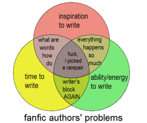 Energy, Target, and Tumblr: inspiration  to write  are everything  what  words  how fuck  happens  l picked muc  a rarepair  time to  write  ability/energy  writers to write  GA  fanfic authors' problems curlicuecal:  @dearly, here you go. :)