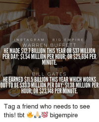 Bill Gates, Memes, and Tbt: INSTA G R A M  BIG E M P IR E  W ARREN BUFFETT  HE MADE $12.7 BILLION THIS YEAR OR $37 MILLION  PER DAY; $1.54 MILLION PER HOUR OR $25,694 PER  MINUTE.  BILL GATES  HE EARNED $11.5 BILLION THIS YEAR WHICH WORKS  OUT TO BE $33.3 MILLION PER DAY: $1.38 MILLION PER  HOUR: OR $23,148 PER MINUTE.  Tag a friend who needs to see  this! tbt  bigempire Let the tagging begin!