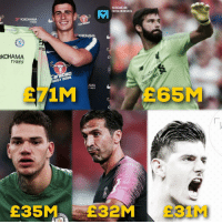 Instagram, Memes, and 🤖: INSTAGRAM.COM/  FOOTBALLMEMESINSTA  YOKOHAMA  TYRES  KOHAMA  TYRES  MA  ES  arabao  NERGY DRINK  AMA  TYRES  £71M  E65M  £35ME32M E31M  EST Top 5 most expensive goalkeepers. Fees escalated quickly 🤦‍♂️