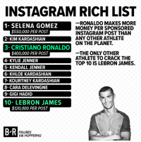 It's more than just likes for Ronaldo and Bron 🤑 http://ble.ac/2trlcTN: INSTAGRAM RICH LIST  -RONALDO MAKES MORE  MONEY PER SPONSORED  INSTAGRAM POST THAN  ANY OTHER ATHLETE  ON THE PLANET.  N  AT  $550,000 PER POST  1- SELENA GOMEZ  2- KIM KARDASHIAN  3- CRISTIANO RONALDO  THE ONLY OTHER  ATHLETE TO CRACK THE  TOP 10 IS LEBRON JAMES.  $400,000 PER POST  4- KYLIE JENNER  5- KENDALL JENNER  6- KHLOE KARDASHIAN  7- KOURTNEY KARDASHIAN  8- CARA DELEVINGNE  9-GIGI HADID  10- LEBRON JAMES  $120,000 PER POST  B R  FIGURES  VIA HOPPERHO It's more than just likes for Ronaldo and Bron 🤑 http://ble.ac/2trlcTN