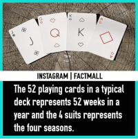😄ohh: INSTAGRAMI FACTMALL  The 52 playing cards in a typical  deck represents 52 weeks in a  year and the 4 suits represents  the four seasons. 😄ohh