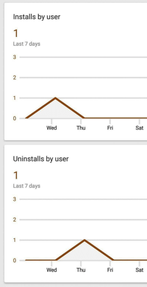 So Ive just released my first app: Installs by user  Last 7 days  2  Wed  Thu  Fri  Sat  Uninstalls by user  Last 7 days  Wed  Thu  Fri  Sat So Ive just released my first app