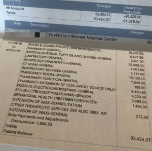 Murica...: Insurance  Pmts/Adjs  -91,52984  -91,529.84  Charges  93,424.37  93,424.37  All Accounts  Totals  Charges  Date  Description  Ac  's visit to Hillcrest Medical Center  07/19/18 ROOM & BOARD-PRIVATE (ONE BED)-GENERAL  10,280.00  PHARMACY-GENERAL  6,572.95  1,341.50  29,086.00  4,901.00  to  07/27/18  MEDICAL SURGICAL SUPPLIES AND DEVICES-GENERAL  LABORATORY-GENERA  RADIOLOGY-DIAGNOSTIC-GENERAL  CT SCAN-GENERAL  3,141.00  RESPIRATORY SERVICES-GENERAL  16,109.00  EMERGENCY ROOM-GENERAL  7,546.00  PULMONARY FUNCTION-GENERAL  169.00  6,458.92  4,020.00  2,093.00  1,494.00  PHARMACY-EXTENSION OF 025X-SINGLE SOURCE DRUG  EKG/ECG (ELECTROCARDIOGRAM)-GENERAL  EEG  BEHAVIORAL HEALTH TREATMENTS/SERVICES  EXTENSION OF 090X-REHABILITATION  (ELECTROENCEPHALOGRAM)-GENERAL  OTHER THERAPEUTIC SERVICES (SEE ALSO 095X, AN  212.00  EXTENSION OF 094X)-GENERAL  Bcbs Payments and Adjustments  Coinsurance: 1,894.53  Totals  Patient Balance  93,424.37 Murica...