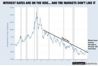 """America, Facebook, and Family: INTEREST RATES ARE ON THE RISE... AND THE MARKETS DON'T LIKE IT  17.5%  15.0%  12.5%  10.0%  75%  Rates have  broken  througha  30-year-old  trend line  5.0%  2.5%  0.0%  Unbiased  America I HATE TO SAY I TOLD YOU SO, BUT… by Kevin Ryan  The stock markets fell by nearly 3% today, and indications are for another large decrease when markets open tomorrow.  Analysts are pointing to one major culprit — rising interest rates.  It's exactly what I predicted back in January:  """"Watch this graph of the key 10-Year Treasury yield closely in the coming weeks: https://fred.stlouisfed.org/series/DGS10.  It's already risen past the previous top of 2.6%.  If it breaks through the next major hurdle at 3%, it may be an indicator that we have indeed broken out of the 35-year trend of falling interest rates, and America's debt will start strangling the economy.""""  Well, it broke through that key trend line, and keeps going higher.  Why are rates going higher?  A major reason is that the Fed is selling off its huge portfolio of treasuries and mortgages acquired through the monetary easing (""""money printing"""") programs of the Obama administration.  That, plus the need to accumulate more and more debt to finance a budget that's drowning in runaway entitlement spending, has led to rates skyrocketing for the first time in decades.  There are big downsides to higher rates:  • Higher rates could hurt housing and cut into family budgets. • Business borrowing costs will increase. • Credit card and other household debt will be more expensive. • Student loans will become less affordable. • Interest expense on our huge national debt is quickly going to balloon.  All of this adds urgency to address the real driver of our debt: ballooning entitlement spending.  Programs like Social Security and Medicare project accelerating deficits for as far as the eye can see.  And not only is there no political will to restructure or make cuts to these entitlements, but we're suddenl"""