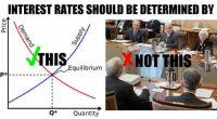 Interest rates are going up, not because of movements in savings, investment, or the free market....but because some omnipotent moral busybodies in Washington at the Federal Reserve say so, claiming their several minds possess some divine knowledge as to what the price of money should be, which of course, will be dictated through force and coercion.: INTEREST RATES SHOULD BE DETERMINED BY  Equilibrium  P*  Q* Quantity Interest rates are going up, not because of movements in savings, investment, or the free market....but because some omnipotent moral busybodies in Washington at the Federal Reserve say so, claiming their several minds possess some divine knowledge as to what the price of money should be, which of course, will be dictated through force and coercion.