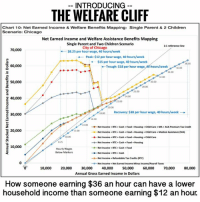 (GC): INTRODUCING  THE WELFARE CLIFF  Chart 10: Net Earned Income & Welfare Benefits Mapping: Single Parent & 2 Children  Scenario: Chicago  Net Earned Income and Welfare Assistance Benefits Mapping  Single Parent and Two Children Scenario  1:1  reference line  City of Chicago  70,000  $8.25 per hour wage, 40 hours/week  Peak: $12 per hour wage, 40 hours/week  $15 per hour wage, 40 hours/week  38.00  o 60,000  Trough: $18 per hour wage  40 hours/week  34.00  50,000  24.00  40,000  1800 ecovery: $38 per hour wage, 40 hours/week  E 30,000  Net Income RTC Cash Food Housing Child Care MA ACAPremium Tax Credit  20,000  Net Income RTC Cash Food Housing e Child Care Medical Assistance (MA)  Net Income RTC Cash. Food Housing Child Care  --Net Income RTC Cash e Food Housing  5 10,000  Net Income RTC. Cash Food  Hourly Wages  Below Markers  Net Income RTC Cash  Net Income Refundable  Tax Credits (RTC  Net Income Net Earned Income Minus Income/Payroll Taxes  10,000  20,000  30,000  40,000  50,000  60,000  70,000  80,000  Annual Gross Earned Income in Dollars  How someone earning $36 an hour can have a lower  household income than someone earning $12 an hour. (GC)