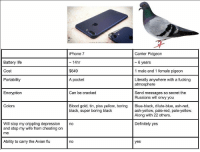If you're on the edge about getting the new iPhone this chart should help you decide: iPhone 7  Carrier Pidgeon  6 years  Battery life  14hr  Cost  $649  1 male and 1 female pigeon  A pocket  Portability  Literally anywhere with a fucking  atmosphere  Encryption  Can be cracked  Send messages so secret the  Russians will envy you  Colors  Blood gold, tin, piss yellow, boring  Blue-black, dilute-blue, ash-red,  black, super boring black  ash-yellow, pale-red, pale-yellow.  Along with 22 others.  Will stop my crippling depression no  Definitely yes  and stop my wife from cheating on  me  Ability to carry the Avian flu  no  yes If you're on the edge about getting the new iPhone this chart should help you decide