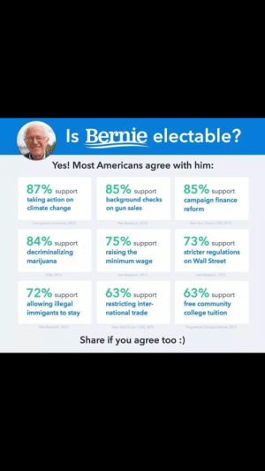College, Community, and Finance: Is Bernie electable?  Yes! Most Americans agree with him:  87% support  85% support  85% support  background checks  taking action on  climate change  campaign finance  on qun sales  reform  Pew Research, 2015  New York Times/CBS,2015  84% support  75% support  73% support  raising the  stricter requlations  on Wall Street  decriminalizing  marijuana  minimum wage  N, 2014  72% support  allowing illegal  immigants to stay  63% support  restricting inter-  national trade  63% support  free community  college tuition  Pew Research, 2015  New York Times/CBS,201  Progressive Change Institute, 2015  Share if you agree too :) Once again, theres very little empirical evidence that Bernie isnt electable