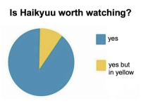 Yes, Yes Yes, and Yellow: Is Haikyuu worth watching?  yes  yes but  in yellow